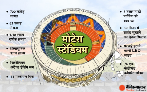 अंदर से कुछ ऐसा दिखता है दुनिया का सबसे बड़ा क्रिकेट स्टेडियम, BCCI ने शेयर की तस्वीरें