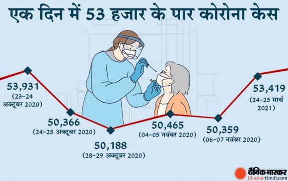 Coronavirus in India: बेकाबू हुआ कोरोना, 24 घंटे में 53 हजार के पार पहुंचे केस, 5 महीने में ये आंकड़ा सबसे ज्यादा