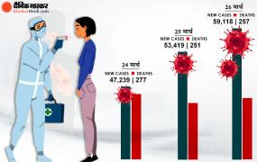 Covid-19 India: 24 घंटे में 59,118 नए कोरोनासंक्रमित सामने आए, 257 की गई जान