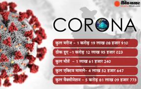 Covid-19 India: 24 घंटे में 291 लोगों ने तोड़ा दम, 62 हजार से अधिक नए संक्रमित सामने आए