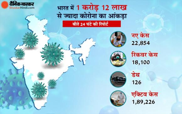 Coronavirus in India: देश में 24 घंटे में मिले 22 हजार नए कोरोना पॉजिटिव, अकेले महाराष्ट्र से 13,659 केस