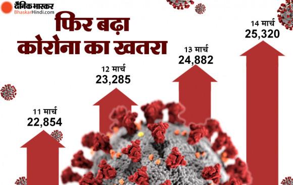 Coronavirus in India: भारत में बढ़ा कोरोना का खतरा, 24 घंटे में मिले 25 हजार नए केस