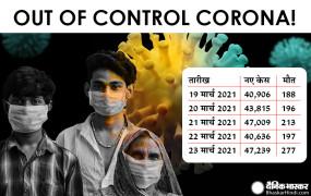 Coronavirus in India:देश में बेकाबू हुआ कोरोना, लगातार पांचवे दिन 40 हजार के पार नए केस, जल्द कंट्रोल नहीं पाया गया तो बनेगी लॉकडाउन की स्थिति !
