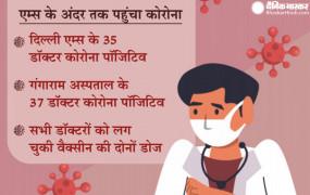 बड़ी खबर: दिल्ली एम्स के 35 डॉक्टर कोरोना पॉजिटिव, सभी को लग चुकी थी वैक्सीन की दोनों डोज
