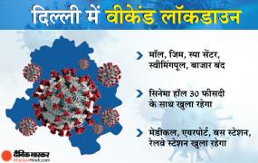 Coronavirus Delhi : दिल्ली में वीकेंड लॉकडाउन, CM केजरीवाल बोले- लोगों को परेशानी ना हो इसलिए जरूरी सेवाओं की छूट रहेगी