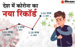 Coronavirus in India : देश में कोरोना का नया रिकॉर्ड, बीते 24 घंटे में 2.95 लाख से अधिक नए मरीज मिले, 2023 लोगों की मौत
