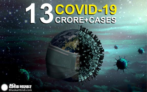 Corona World: कोरोना का तांडव, 29.9 लाख से अधिक लोगों की जान गई, 13.96 करोड़ लोग संक्रमित