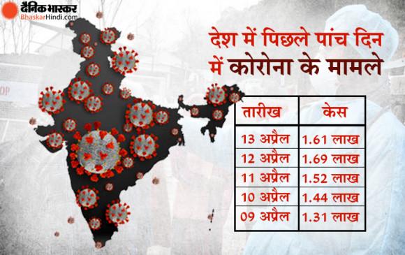 Coronavirus India: भारत में 24 घंटे में मिले 1.61 लाख नए मरीज, 879 की मौत, 12 लाख से ज्यादा अस्पतालों में भर्ती