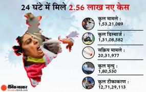 कोरोना: देश में बीते 24 घंटों में 2.56 लाख नए संक्रमित मिले, 1757 लोगों की मौत, जानें राज्यों का हाल