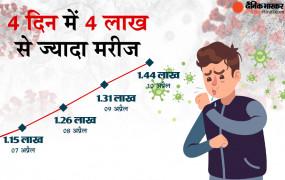 Coronavirus India: देश में 10 लाख से ज्यादा मरीज अस्पतालों में भर्ती, 24 घंटे में मिले 1.44 लाख केस, 794 मौत