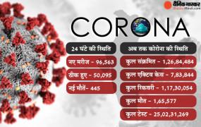कोरोना का खतरा बढ़ा: महाराष्ट्र समेत 5 राज्यों में स्थिति चिंताजनक, 24 घंटे में मिले 96 हजार से ज्यादा कोरोना केस