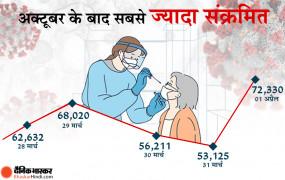 Covid-19 India: अक्टूबर के बाद देश में अब तक सबसे ज्यादा संक्रमित सामने आए, 24 घंटे में दर्ज हुए 72,330 मामले