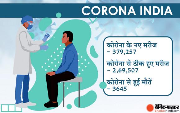 देश में बीते 24 घंटों में रिकॉर्ड 3.79 लाख कोरोना के मामले सामने आए, 3645 संक्रमितों की मौत