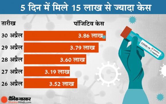 भारत में कोरोना महामारी बरपा रही कहर, बीते 24 घंटों में रिकॉर्ड 386,452 मामले सामने आए, 3498 संक्रमितों की गई जान