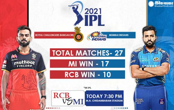 IPL 2021: आज से टी-20 क्रिकेट के महाकुंभ का आगाज, शाम 7.30 बजे मुंबई-बेंगलुरु के बीच पहला मुकाबला