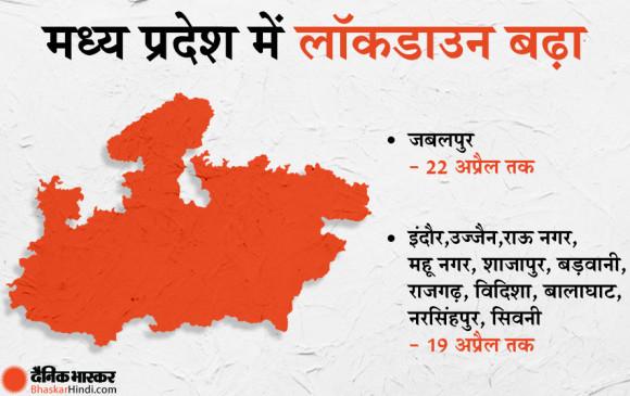 मध्य प्रदेश: राज्य में बढ़ाई गई लॉकडाउन की समय-सीमा, जबलपुर में 22, इंदौर-उज्जैन समेत 12 जिलों में 19 अप्रैल तक सबकुछ बंद