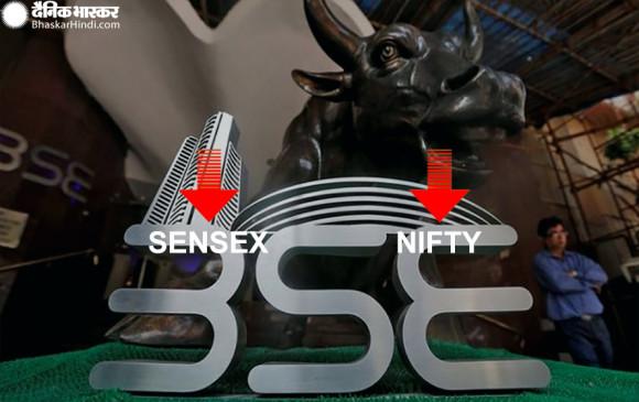 Opening bell: कोरोना से खराब हुई बाजार की हालत, सेंसेक्स- निफ्टी दोनों धड़ाम