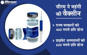 सीरम ने महंगी की वैक्सीन : निजी अस्पतालों को 600 रुपये में मिलेगी कोविशील्ड, राज्य सरकारों के लिए 400 की एक डोज