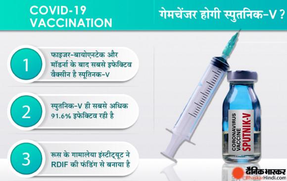 कोरोना की तीसरी वैक्सीन: भारत में 'स्पूतनिक-V' को एक्सपर्ट कमेटी ने दी मंजूरी, आज शाम सरकार कर सकती है बड़ा ऐलान