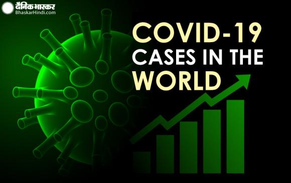 Global Coronavirus: दुनिया में कोरोना केस 14.18 करोड़ के पार, 30.2 लाख लोगों की वायरस से मौत
