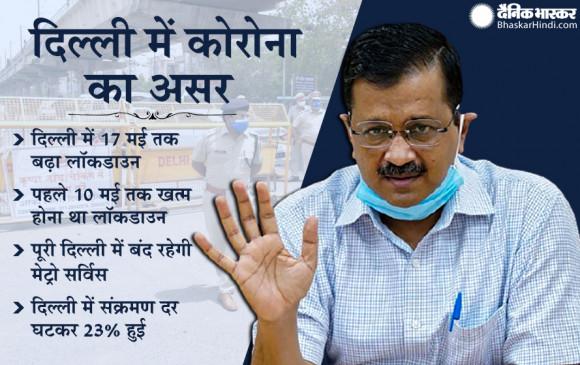 दिल्ली में 17 मई तक बढ़ाया गया लॉकडाउन, CM केजरीवाल बोले- मेट्रो सर्विस रहेगी बंद