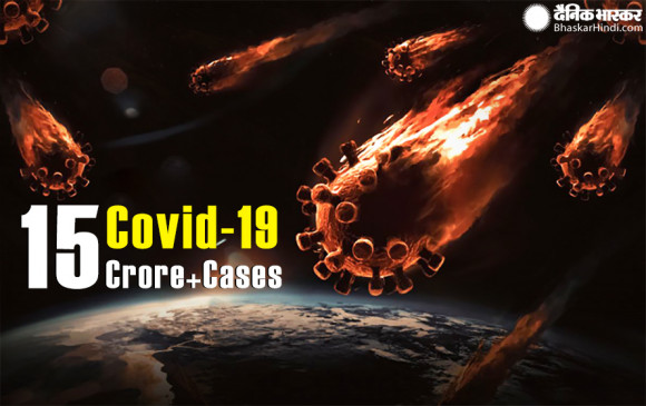 Corona World: दुनिया में कोरोना से कोहराम, 32 लाख से अधिक की मौत, 15.56 करोड़ संक्रमित