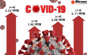 भारत में कोरोना: 24 घंटे में मिले 2.11 लाख केस, 2.82 लाख ठीक हुए, 3841 मरीजों की मौत