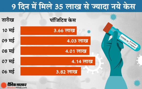 भारत में वायरस का कहर: 9 दिन में मिले 35 लाख से ज्यादा नये केस, अब तक कोरोना से हुई 2.46 लाख मौतें