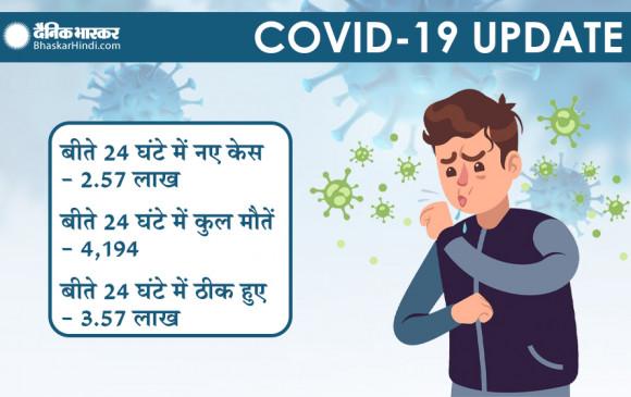 भारत में कोरोनावायरस: पिछले 24 घंटे में मिले 2.57 लाख नए केस, 4194 मरीजों की मौत, 29 लाख से ज्यादा अस्पतालों में भर्ती