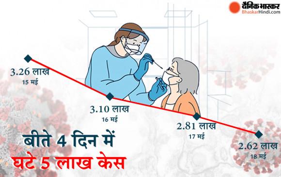 Coronavirus in India: धीमी हुई कोरोनावायरस की रफ्तार, 24 घंटे में मिले 2.62 लाख केस, रिकॉर्ड 4,334 लोगों की मौत