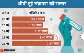 भारत में कोरोना: पिछले 24 घंटे में 2.08 लाख नए केस, 2.95 लाख ठीक हुए; 4159 की मौत