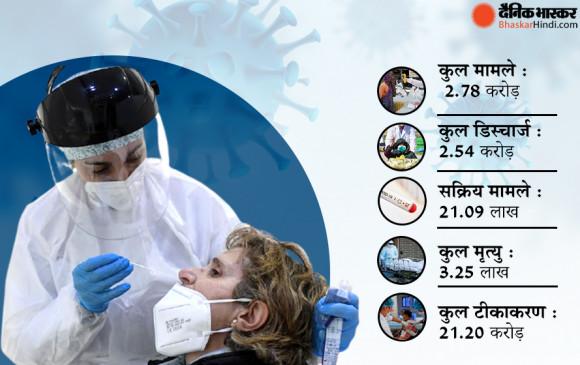 भारत में कोरोना: पिछले 24 घंटे में मिले 1.65 नए केस, 2.64 लाख लोग ठीक हुए, 3463 लोगों की मौत