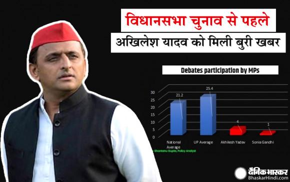 यूपी चुनाव से पहले अखिलेश यादव को बड़ा झटका, इस मामले में बुरी तरह पिछड़े - bhaskarhindi.com