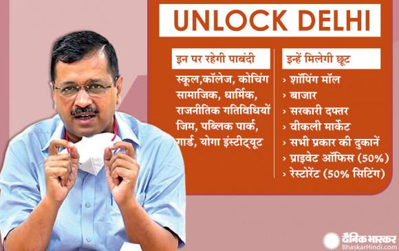 दिल्ली अनलॉक: CM केजरीवाल का ऐलान- 50% क्षमता के साथ खुलेंगे रेस्टोरेंट, खुलेंगी सभी दुकानें