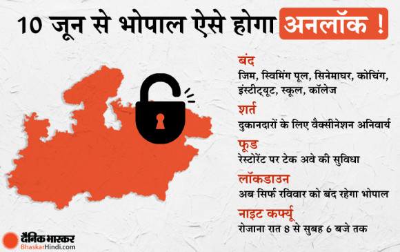 Unlock Bhopal: 10 जून से भोपाल पूरी तरह से अनलॉक होगा, दुकानदारों के लिए वैक्सीनेशन अनिवार्य, सिर्फ रविवार को रहेगा कर्फ्यू