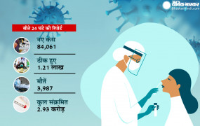 Coronavirus in India: भारत में 24 घंटे में मिले 84 हजार नए केस, 1.21 लाख मरीज ठीक हुए, 3987 लोगों की मौत