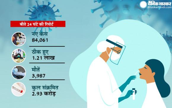 Coronavirus in India: भारत में 24 घंटे में मिले 84 हजार नए केस, 1.21 लाख मरीज ठीक हुए, 3987 लोगों की मौत - bhaskarhindi.com