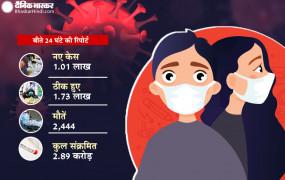 भारत में कोरोना: कम हुआ दूसरी लहर का असर, 24 घंटे में मिले 1.01 लाख नए केस, 1.73 ठीक भी हुए, 2444 मरीजों की मौत