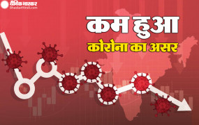 भारत में कोरोना: 24 घंटे में मिले 85,803 नए केस, 1.82 लाख मरीज ठीक हुए, 2106 लोगों की मौत