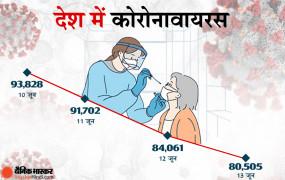 भारत में कोरोना: पिछले 24 घंटे में 80 हजार नए केस, 1.32 लाख मरीज ठीक हुए, 3300 लोगों की मौत
