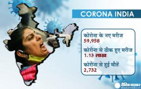 Coronavirus in India: बीते 24 घंटे में मिले 59 हजार नए मरीज, 1.17 ठीक हुए, 2,732 लोगों की मौत