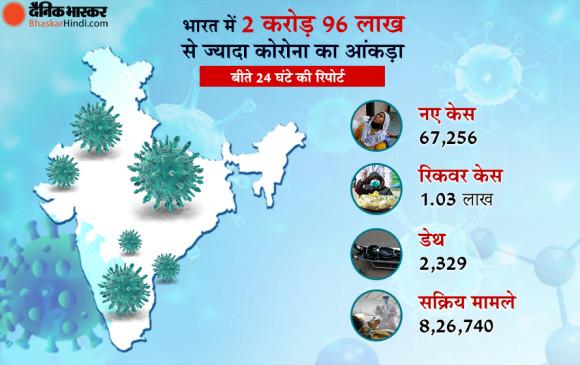 भारत में कोरोना: पिछले 24 घंटे में मिले 67 हजार नए केस, 1.03 लाख मरीज ठीक हुए, 2,329 मरीजों की मौत