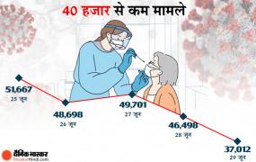 भारत में कोरोना: 24 घंटे में मिले 37 हजार नए केस, 56 हजार ठीक हुए, 907 मरीजों की मौत