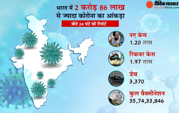 भारत में कोरोना: पिछले 24 घंटे में मिले 1.20 लाख नए केस, 1.97 लाख ठीक हुए, 3370 लोगों मौत