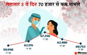 Covid-19 India: 74 दिन में सबसे कम मामले सामने आए, 24 घंटों के दौरान डेढ़ हजार से अधिक की मौत