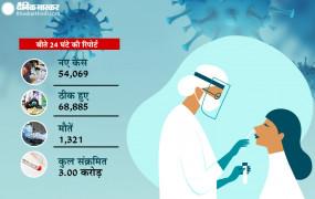 Covid-19 India: बीते 24 घंटे में सामने आए 54 हजार से अधिक मामले, अब तक 5 राज्यों में मिले डेल्टा प्लस के मरीज