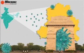 Coronavirus: दिल्ली में कम हुआ दूसरी लहर का असर, 24 घंटे में मिले 576 केस, 3 मरीजों की मौत