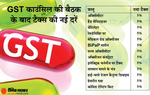 GST Council Meeting: ब्लैक फंगस की दवा पर नहीं लगेगा कोई टैक्स, कोविड की वैक्सीन पर 5% और एंबुलेंस पर 12 % GST - bhaskarhindi.com