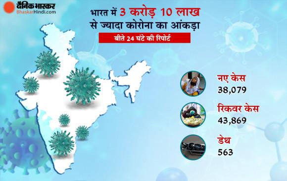 Coronavirus in India: 24 घंटे में मिले 38 हजार नए केस, लगातार 26 वें दिन 3% से कम रहा पॉजीटिविटी रेट