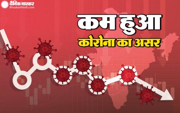 India Covid 19:  देश में कम हुआ कोरोना का असर, 24 घंटे में मिले  30 हजार से कम संक्रमित, 45 हजार रिकवर हुए, 372 लोगों की मौत